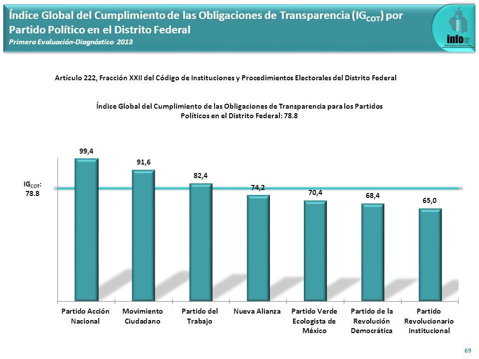 Índice Global del Cumplimiento de las Obligaciones de Transparencia (IG COT ) por Partido Político en el Distrito Federal Primera Evaluación-Diagnósti