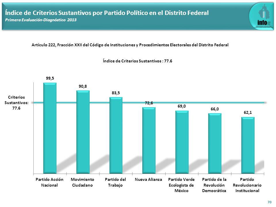 Índice de Criterios Sustantivos por Partido Político en el Distrito Federal Primera Evaluación-Diagnóstico 2013 70 Criterios Sustantivos: 77.6 Índice
