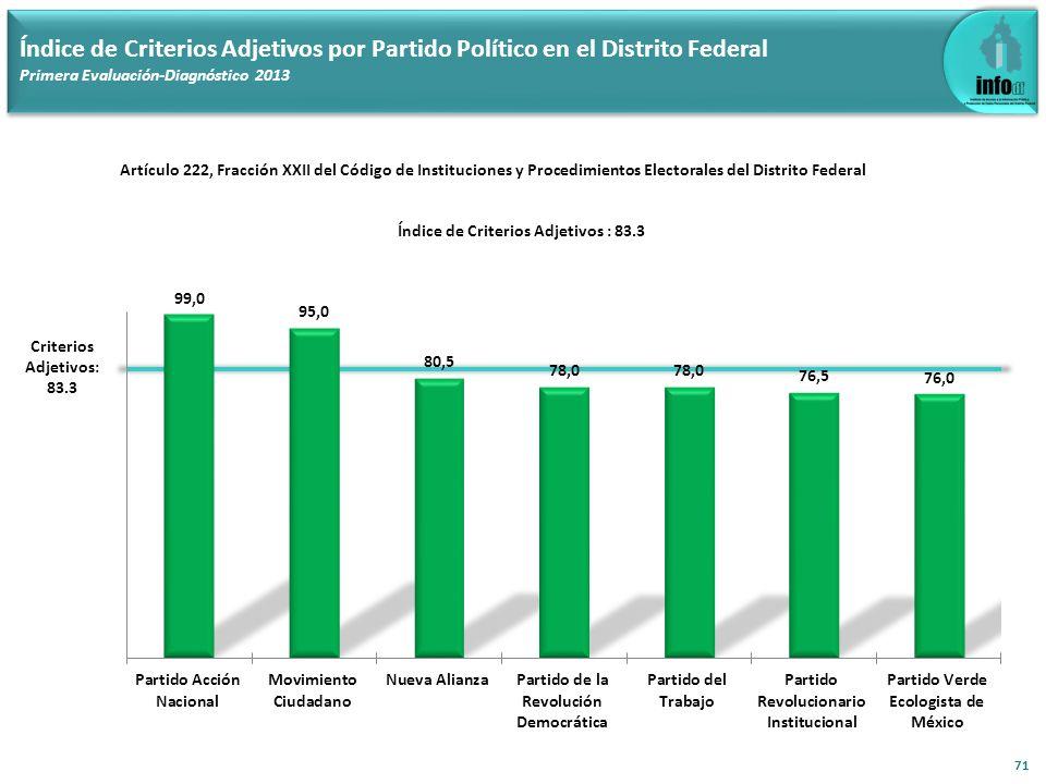 Índice de Criterios Adjetivos por Partido Político en el Distrito Federal Primera Evaluación-Diagnóstico 2013 71 Criterios Adjetivos: 83.3 Artículo 22