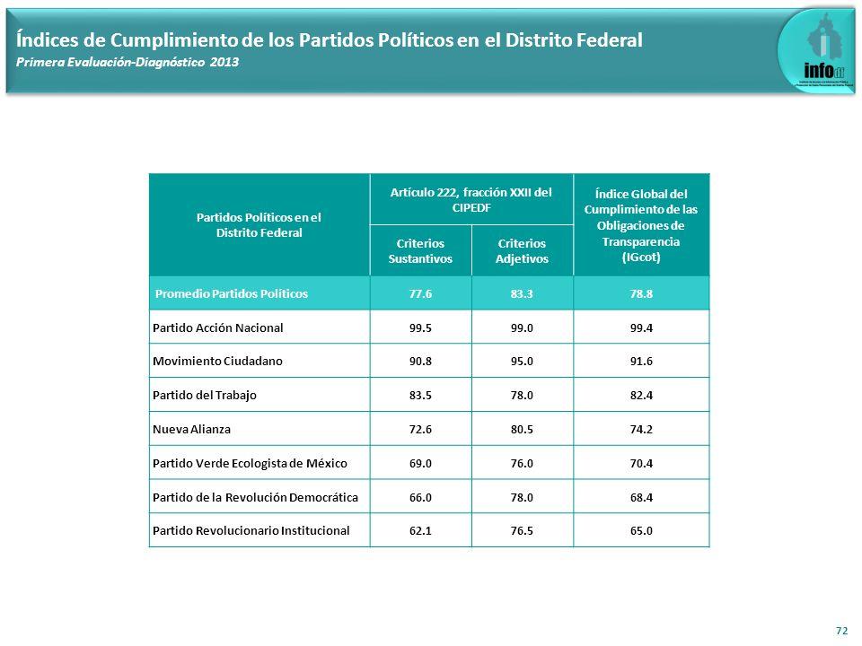 72 Índices de Cumplimiento de los Partidos Políticos en el Distrito Federal Primera Evaluación-Diagnóstico 2013 Partidos Políticos en el Distrito Fede