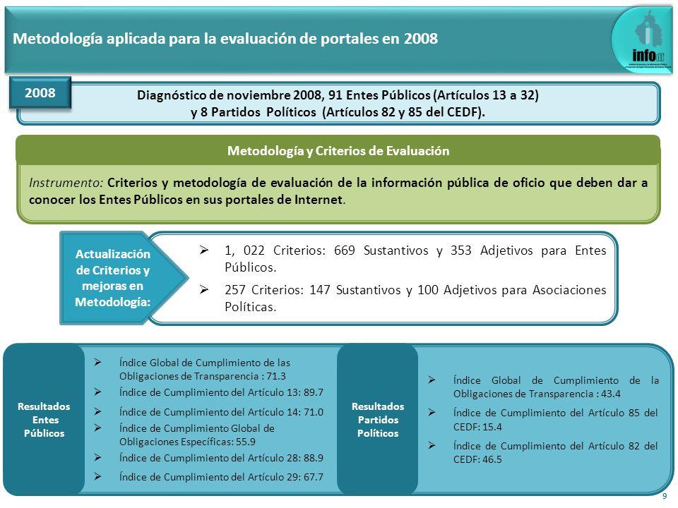 Metodología aplicada para la evaluación de portales en 2012 Tres evaluaciones-diagnóstico, 110 Entes Obligados (Artículos 13 a 32) y 7 Partidos Políticos (Artículos 222, Fracción XXII del Código de Instituciones y Procedimientos Electorales del Distrito Federal).