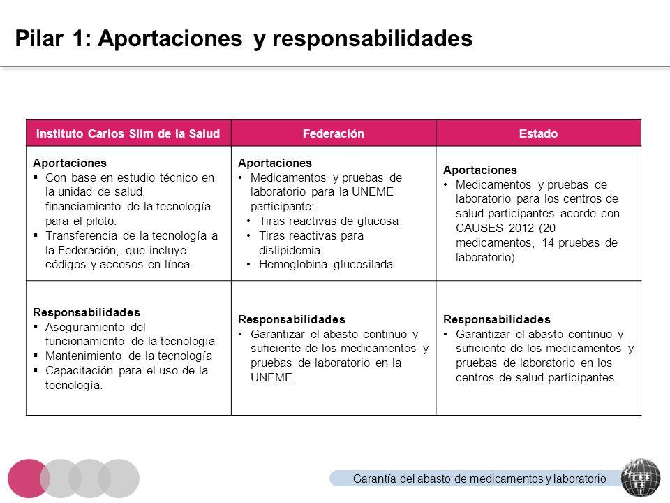Garantía del abasto de medicamentos y laboratorio Pilar 1: Aportaciones y responsabilidades Instituto Carlos Slim de la SaludFederaciónEstado Aportaci