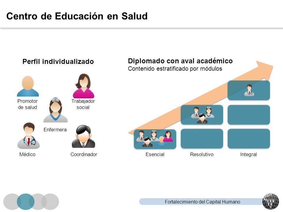 Fortalecimiento del Capital Humano Centro de Educación en Salud Perfil individualizado Promotor de salud Trabajador social CoordinadorMédico Enfermera