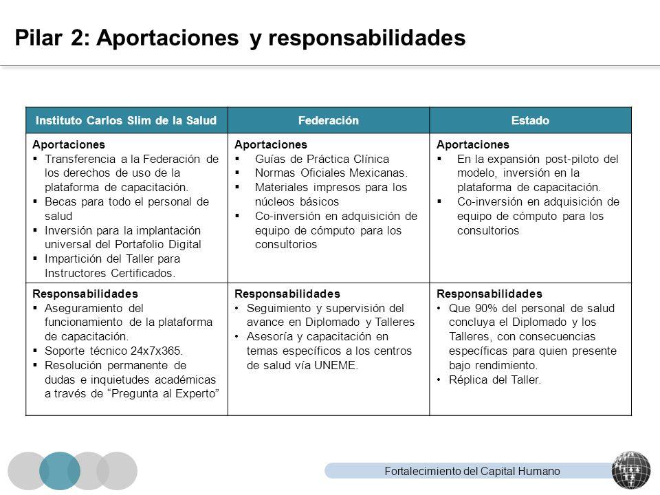 Fortalecimiento del Capital Humano Pilar 2: Aportaciones y responsabilidades Instituto Carlos Slim de la SaludFederaciónEstado Aportaciones Transferen