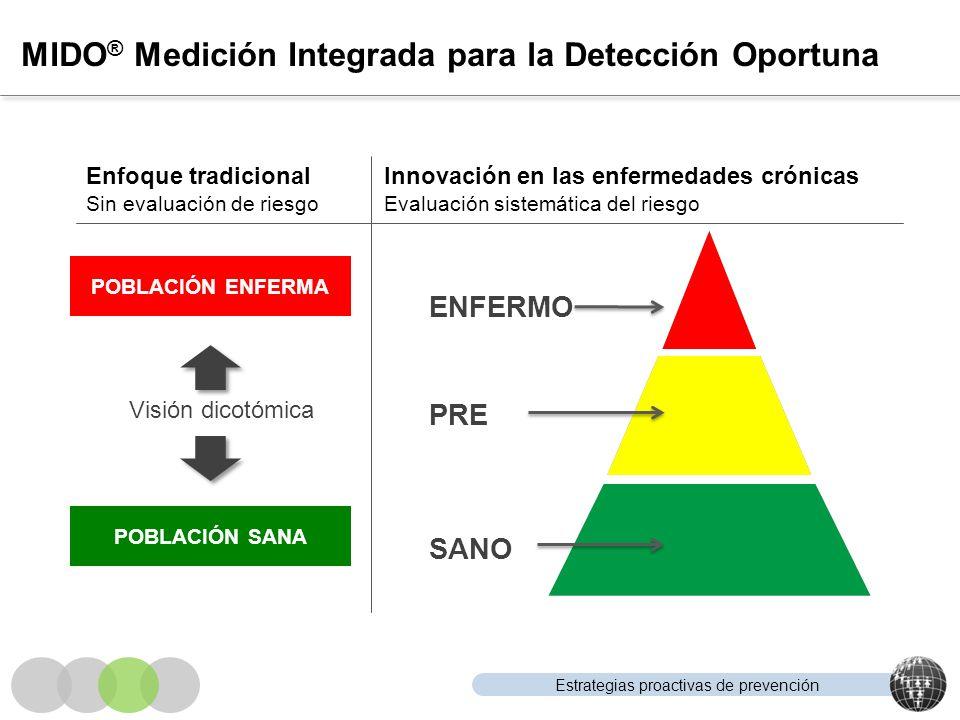 Estrategias proactivas de prevención MIDO ® Medición Integrada para la Detección Oportuna Enfoque tradicional Sin evaluación de riesgo Innovación en l