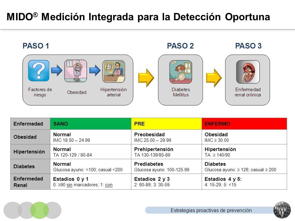 Estrategias proactivas de prevención MIDO ® Medición Integrada para la Detección Oportuna EnfermedadSANOPREENFERMO Obesidad Normal IMC 18.50 – 24.99 P