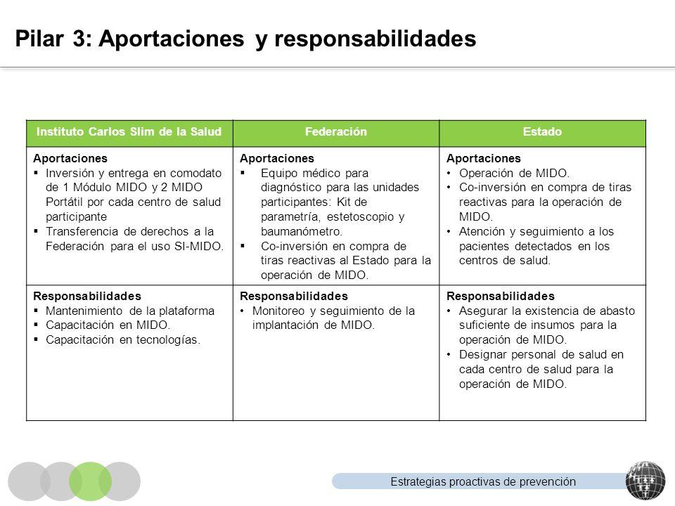 Estrategias proactivas de prevención Pilar 3: Aportaciones y responsabilidades Instituto Carlos Slim de la SaludFederaciónEstado Aportaciones Inversió