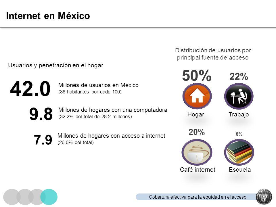 Cobertura efectiva para la equidad en el acceso Internet en México Usuarios y penetración en el hogar 42.0 Millones de usuarios en México (36 habitant