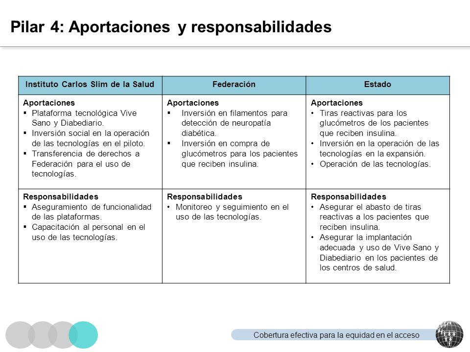 Cobertura efectiva para la equidad en el acceso Pilar 4: Aportaciones y responsabilidades Instituto Carlos Slim de la SaludFederaciónEstado Aportacion