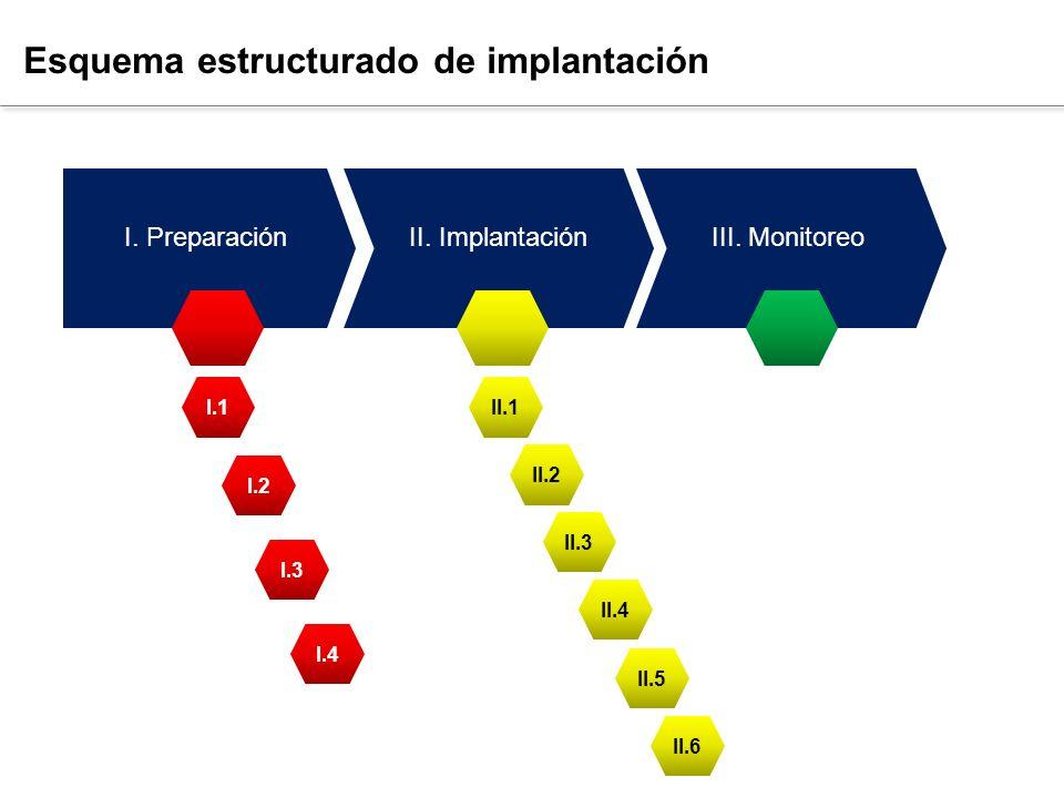 Atención efectiva de las enfermedades crónicas Esquema estructurado de implantación I. PreparaciónII. ImplantaciónIII. Monitoreo I.1 I.2 I.3 I.4 II.1