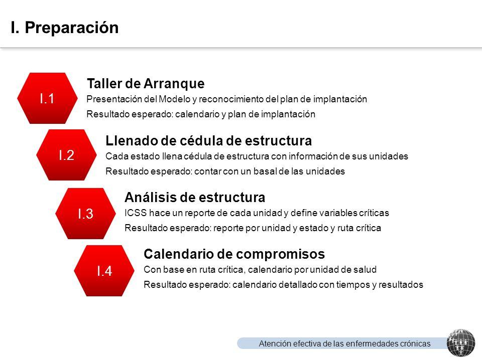 Atención efectiva de las enfermedades crónicas I. Preparación I.1 I.2 I.3 I.4 Taller de Arranque Presentación del Modelo y reconocimiento del plan de
