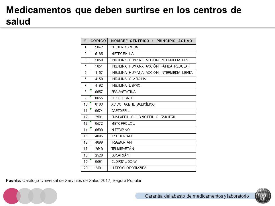 Fortalecimiento del Capital Humano Pilar 2: Aportaciones y responsabilidades Instituto Carlos Slim de la SaludFederaciónEstado Aportaciones Transferencia a la Federación de los derechos de uso de la plataforma de capacitación.