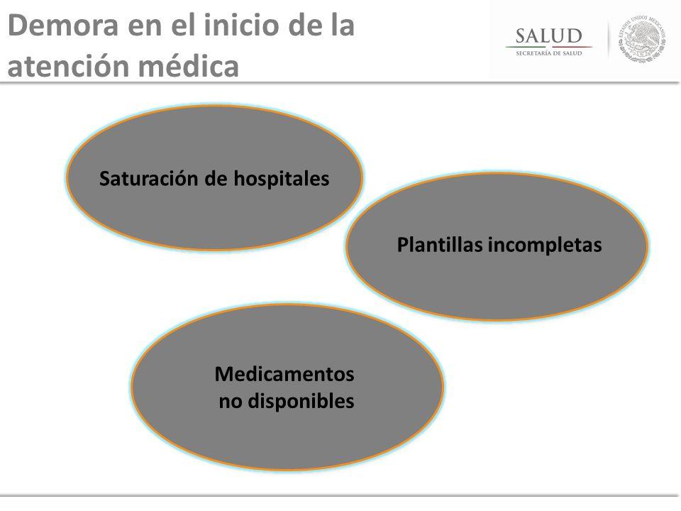 Saturación de hospitales Plantillas incompletas Medicamentos no disponibles Medicamentos no disponibles Demora en el inicio de la atención médica