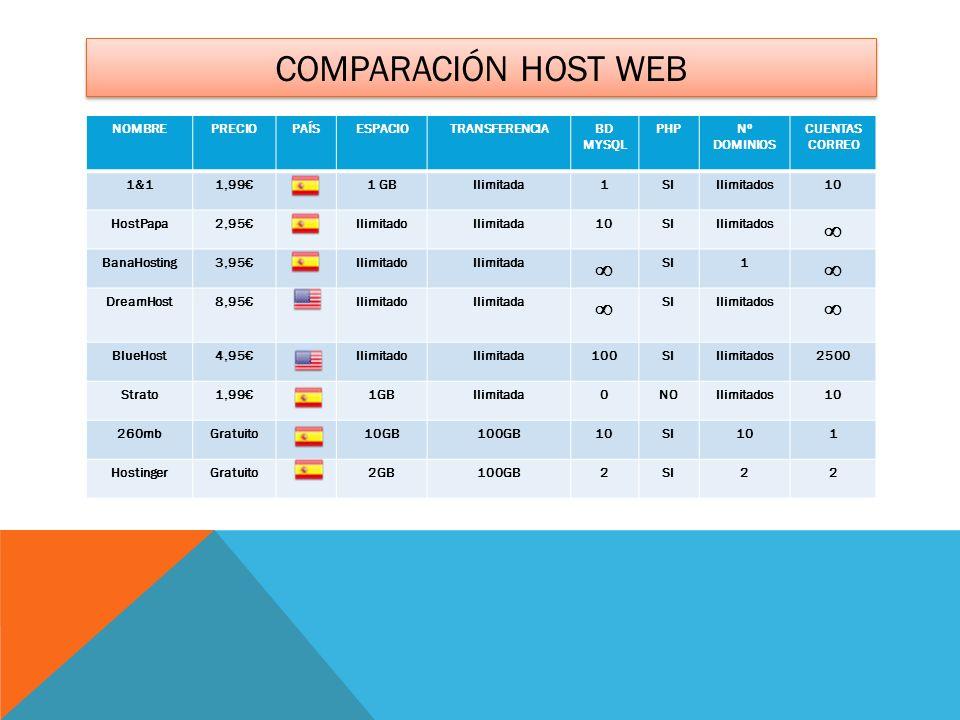 COMPARACIÓN HOST WEB NOMBREPRECIOPAÍSESPACIOTRANSFERENCIABD MYSQL PHPNº DOMINIOS CUENTAS CORREO 1&11,991 GBIlimitada1SIIlimitados10 HostPapa2,95Ilimit