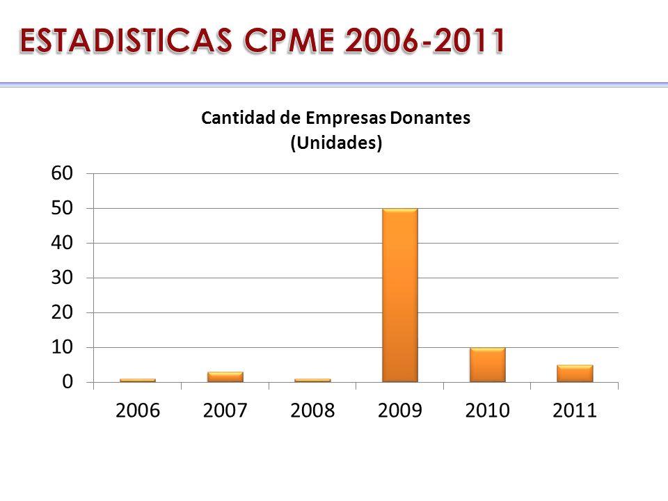 CRC 2006 - 2011