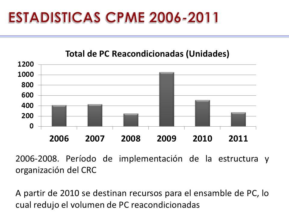2006-2008. Período de implementación de la estructura y organización del CRC A partir de 2010 se destinan recursos para el ensamble de PC, lo cual red
