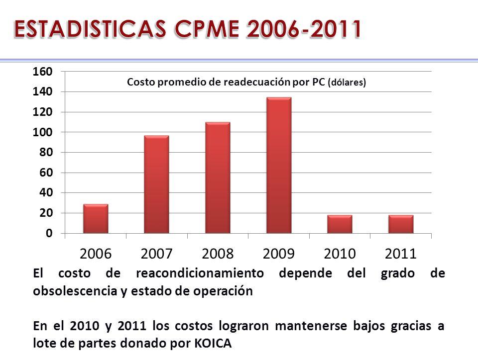El costo de reacondicionamiento depende del grado de obsolescencia y estado de operación En el 2010 y 2011 los costos lograron mantenerse bajos gracias a lote de partes donado por KOICA CRC 2006 - 2011 Costo promedio de readecuación por PC (dólares)