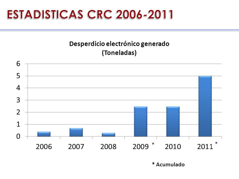 CRC 2006 - 2011 * * * Acumulado