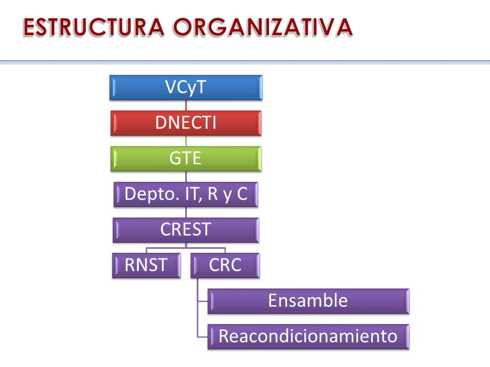 VCyT DNECTI GTE Depto. IT, R y C CREST RNSTCRC Ensamble Reacondicionamiento