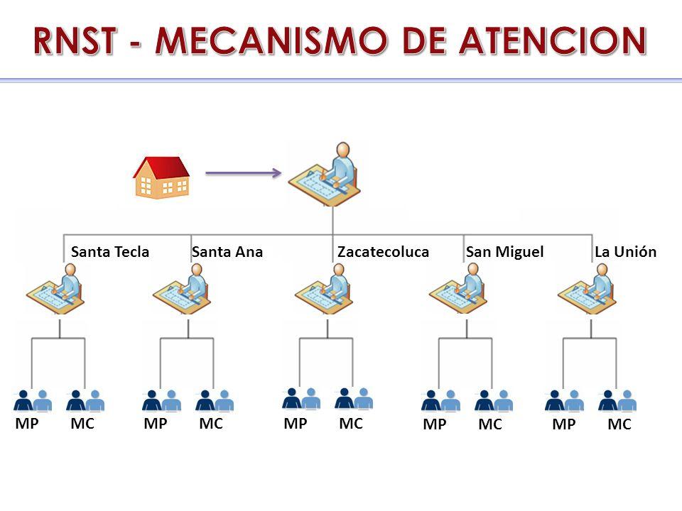 Santa TeclaSanta AnaZacatecolucaLa UniónSan Miguel MP MC