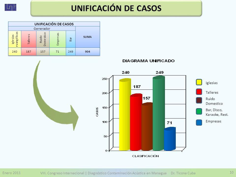 Enero 2011 VIII. Congreso Internacional | Diagnóstico Contaminación Acústica en Managua Dr. Ticona Cuba 10 Iglesias Talleres Ruido Domestico Bar, Disc