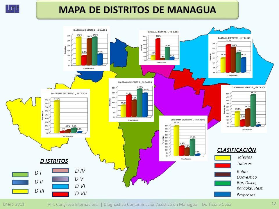 Enero 2011 VIII. Congreso Internacional | Diagnóstico Contaminación Acústica en Managua Dr. Ticona Cuba 12 D II D VII D III D IV D V D I D VI Iglesias