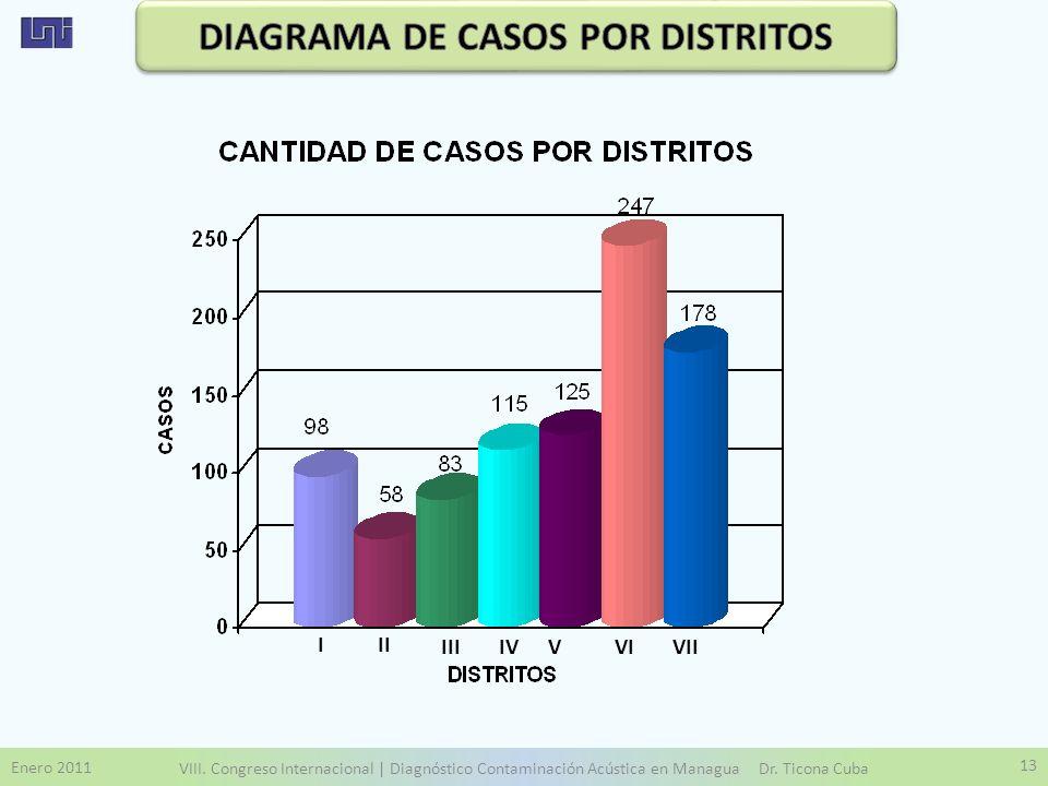 Enero 2011 VIII. Congreso Internacional | Diagnóstico Contaminación Acústica en Managua Dr. Ticona Cuba 13 III III IV V VI VII
