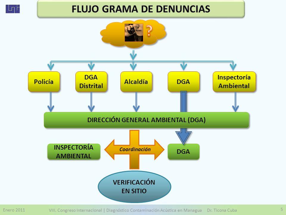 Enero 2011 VIII. Congreso Internacional | Diagnóstico Contaminación Acústica en Managua Dr. Ticona Cuba 5 Policía DGA Distrital Alcaldía DGA Inspector
