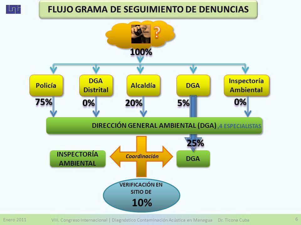 VERIFICACIÓN EN SITIO DE 10% Enero 2011 VIII. Congreso Internacional | Diagnóstico Contaminación Acústica en Managua Dr. Ticona Cuba 6 Policía DGA Dis