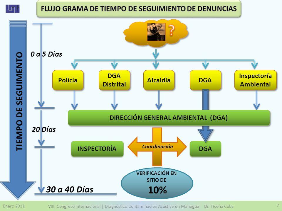 Enero 2011 VIII. Congreso Internacional | Diagnóstico Contaminación Acústica en Managua Dr. Ticona Cuba 7 Policía DGA Distrital Alcaldía DGA Inspector