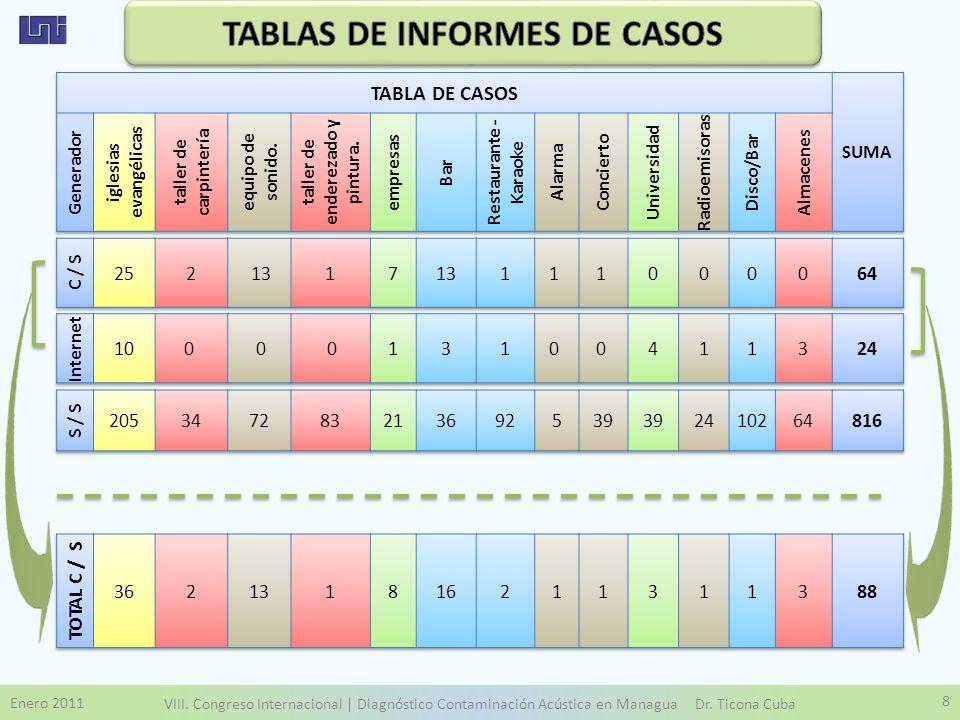 Enero 2011 VIII. Congreso Internacional | Diagnóstico Contaminación Acústica en Managua Dr. Ticona Cuba 8