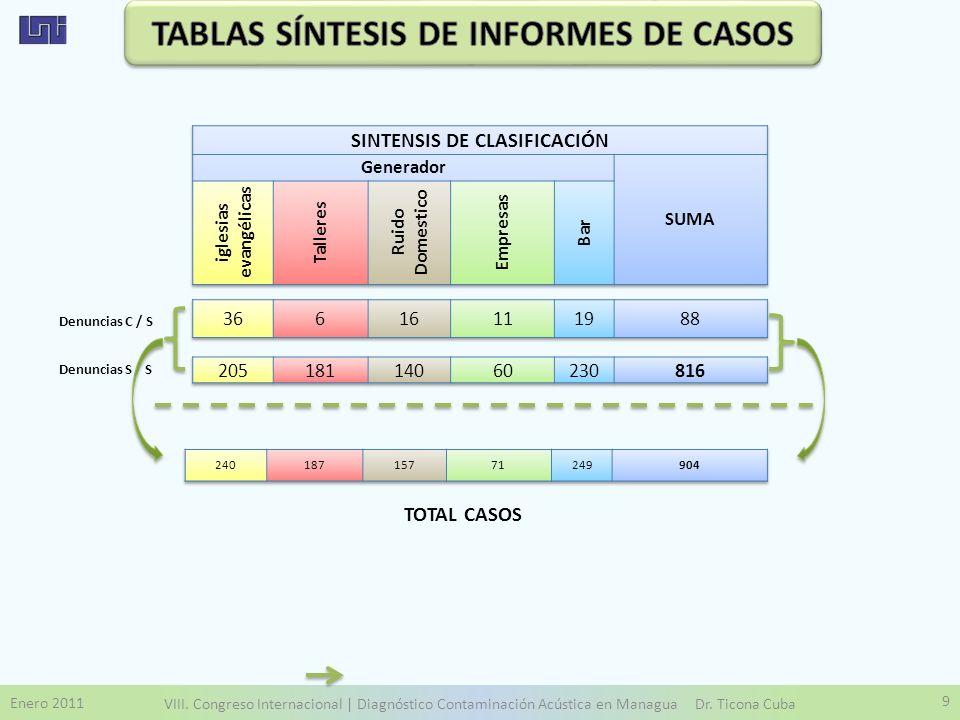 Enero 2011 VIII. Congreso Internacional | Diagnóstico Contaminación Acústica en Managua Dr. Ticona Cuba 9 Denuncias C / S Denuncias S / S TOTAL CASOS