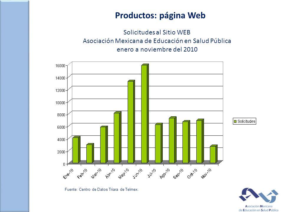 Productos: página Web Solicitudes al Sitio WEB Asociación Mexicana de Educación en Salud Pública enero a noviembre del 2010 Fuente: Centro de Datos Triara de Telmex.