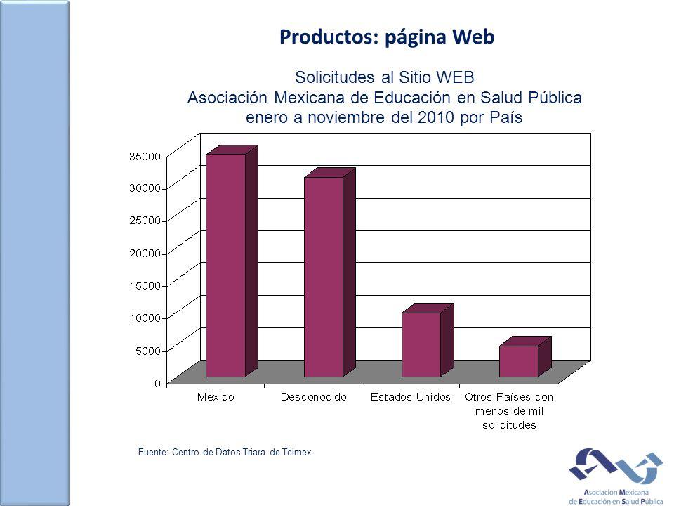 Productos: página Web Solicitudes al Sitio WEB Asociación Mexicana de Educación en Salud Pública enero a noviembre del 2010 por País Fuente: Centro de Datos Triara de Telmex.