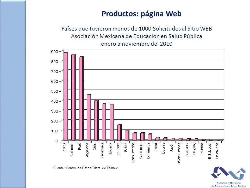 Productos: página Web Países que tuvieron menos de 1000 Solicitudes al Sitio WEB Asociación Mexicana de Educación en Salud Pública enero a noviembre del 2010 Fuente: Centro de Datos Triara de Telmex.