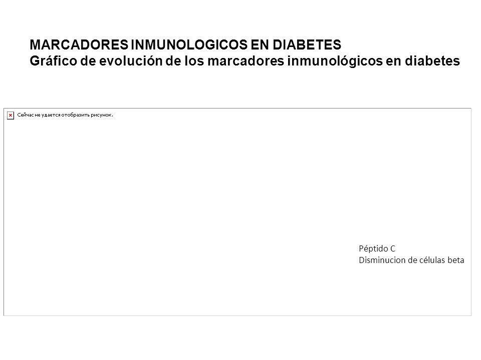 MARCADORES INMUNOLOGICOS EN DIABETES Gráfico de evolución de los marcadores inmunológicos en diabetes Péptido C Disminucion de células beta