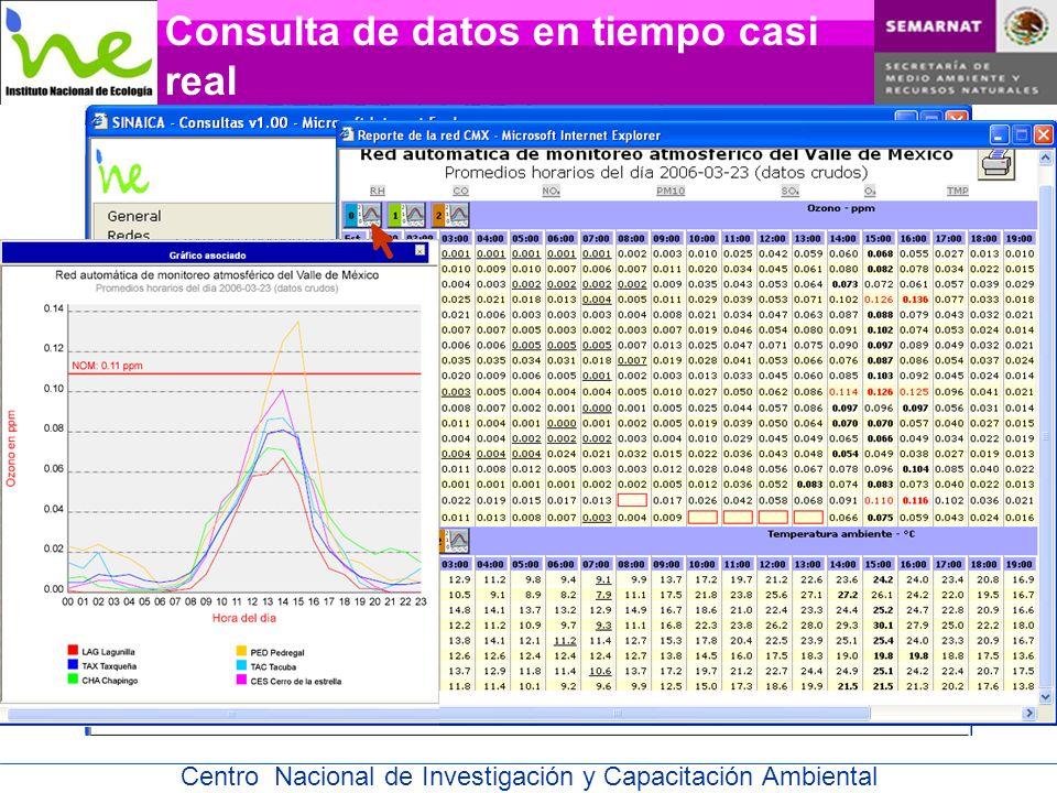 Centro Nacional de Investigación y Capacitación Ambiental Consulta de datos en tiempo casi real