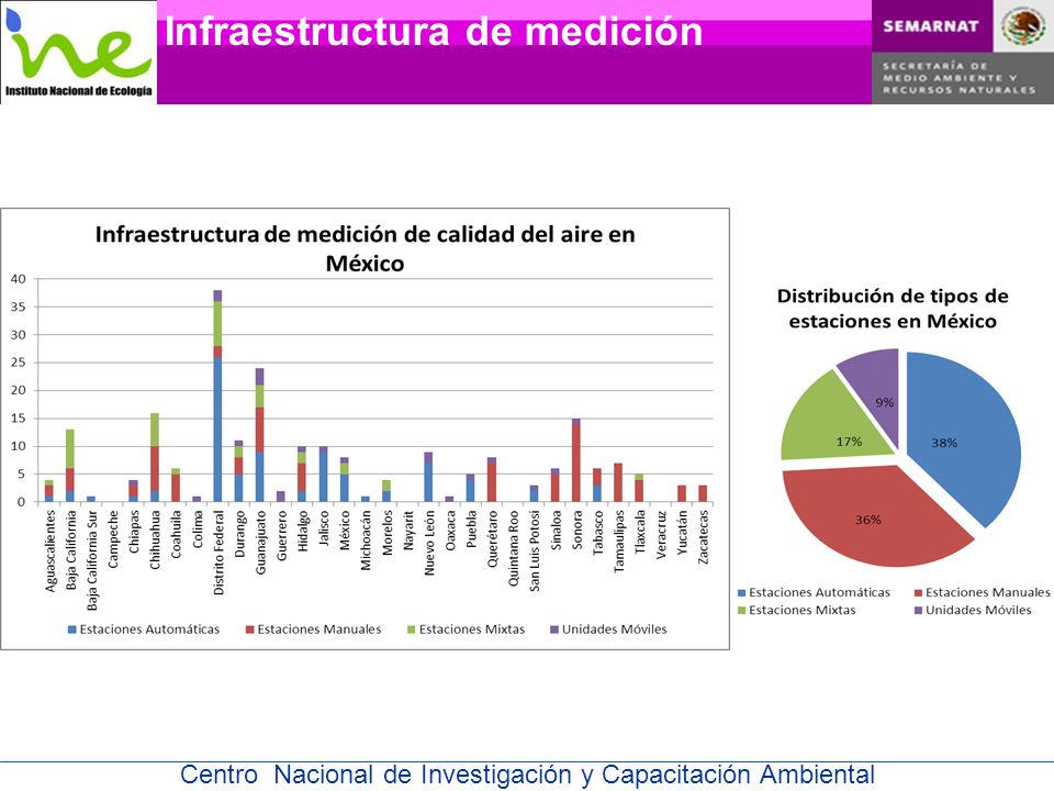 Centro Nacional de Investigación y Capacitación Ambiental Red Mexicana de Dioxinas