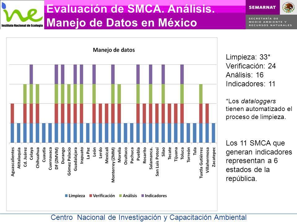 Centro Nacional de Investigación y Capacitación Ambiental Evaluación de SMCA.