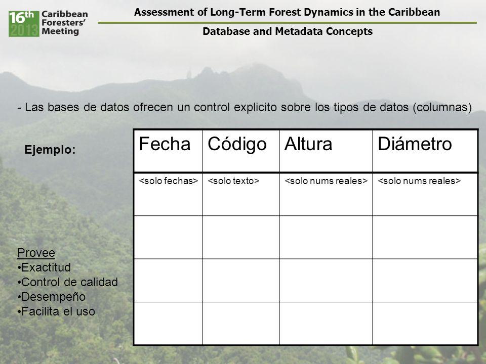 Assessment of Long-Term Forest Dynamics in the Caribbean Database and Metadata Concepts FechaCódigoAlturaDiámetro A B C D CódigoLatitudLongitudElevación A B C D Se establecen relaciones explicitas o implícitas entre las tablas Existe o se crea una clave única o clave primaria (primary key) para relacionar las tablas.