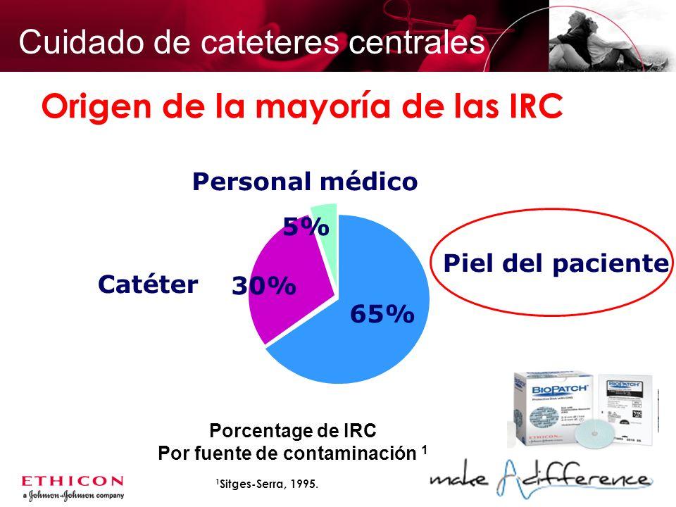 Origen de la mayoría de las IRC Personal médico 5% Catéter 30% Piel del paciente 65% Porcentage de IRC Por fuente de contaminación 1 1 Sitges-Serra, 1