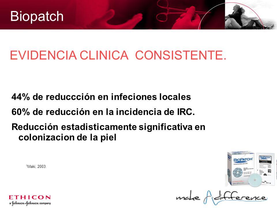 Biopatch EVIDENCIA CLINICA CONSISTENTE. 44% de reduccción en infeciones locales 60% de reducción en la incidencia de IRC. Reducción estadisticamente s