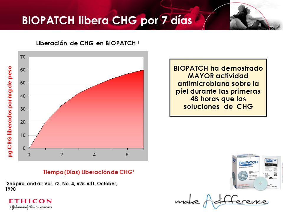 BIOPATCH libera CHG por 7 días Liberación de CHG en BIOPATCH 1 µg CHG liberados por mg de pesoTiempo (Días) Liberación de CHG 1 BIOPATCH ha demostrado