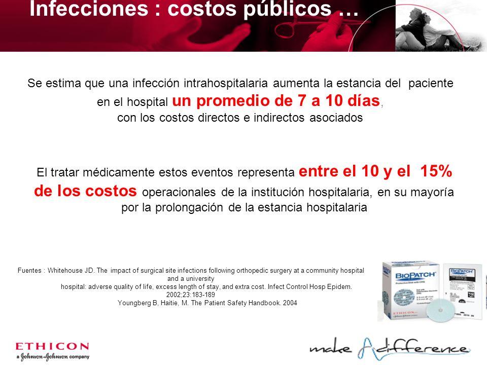 Infecciones : costos públicos … Se estima que una infección intrahospitalaria aumenta la estancia del paciente en el hospital un promedio de 7 a 10 dí