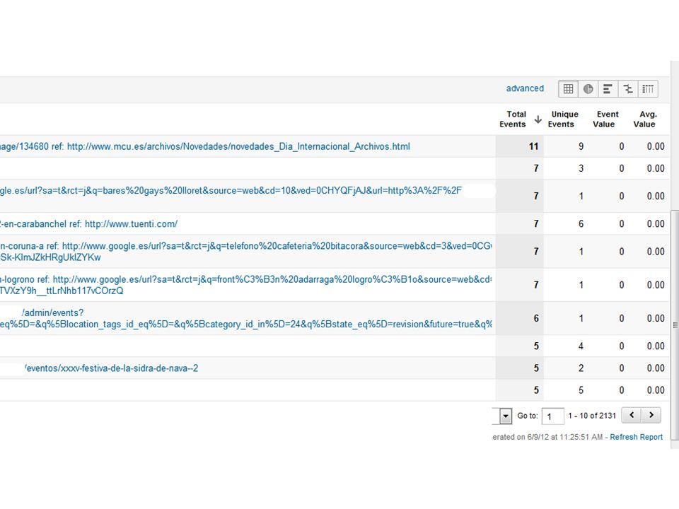 1.Nuevas posiciones 2.Nuevas URL de destino 3.Nuevos KPIs 4.Errores 404 5.Antiguos enlaces 6.Redirecciones ¿correctas.