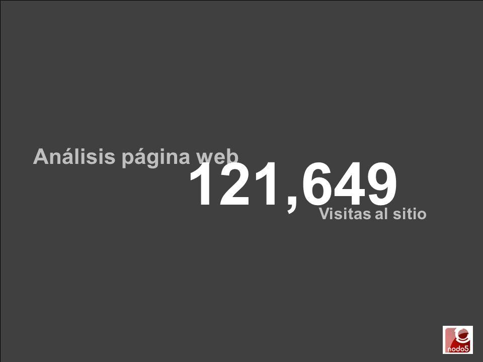 Análisis página web 121,649 Visitas al sitio