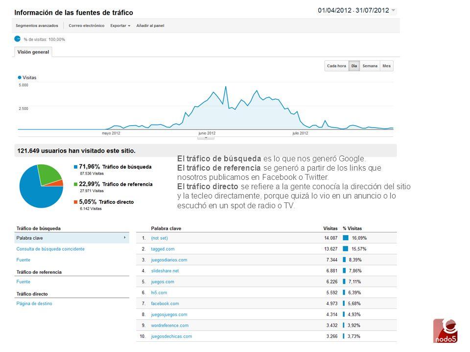 El tráfico de búsqueda es lo que nos generó Google.
