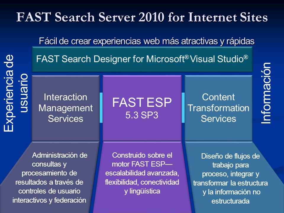 FAST Search Server 2010 for Internet Sites Fácil de crear experiencias web más atractivas y rápidas Interaction Management Services FAST ESP 5.3 SP3 C