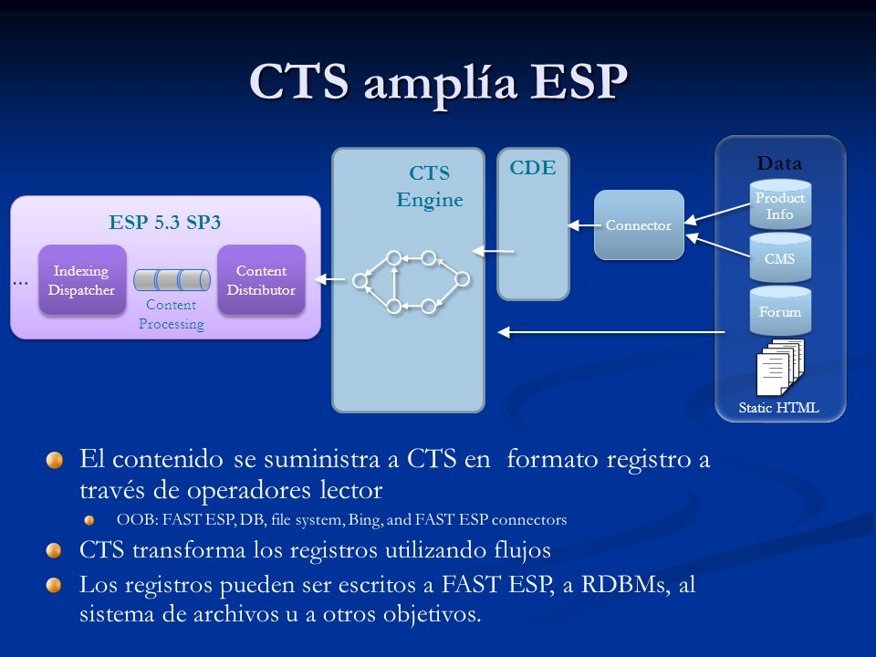 CTS amplía ESP CTS Engine ESP 5.3 SP3 Indexing Dispatcher Content Distributor … Connector CDE Content Processing Data Forum CMS Product Info Static HTML