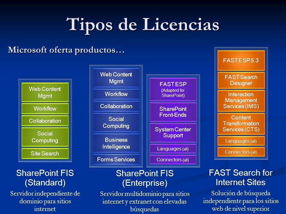 …y los clientes esperan soluciones FAST Search for Internet Sites SharePoint FIS (Enterprise) SharePoint FIS (Standard) Tipos de Licencias